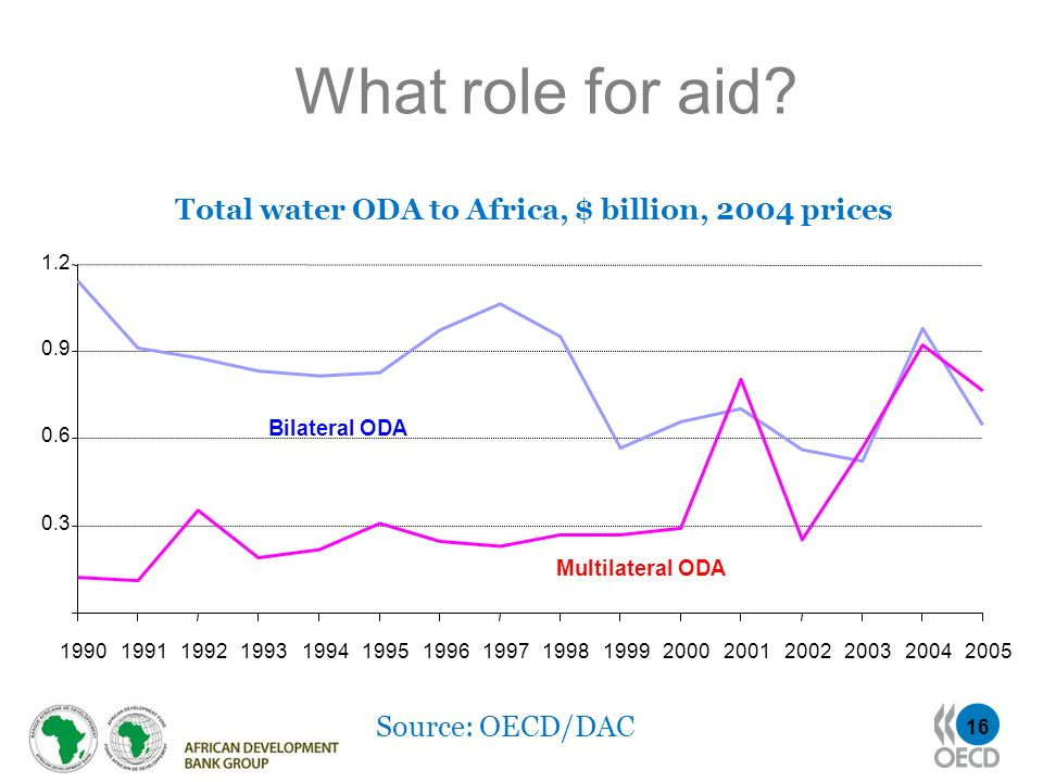 Total water ODA to Africa, $ billion, 2004 prices