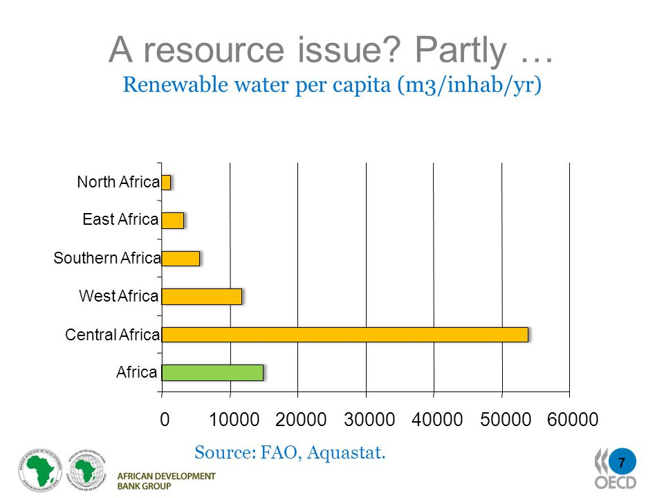 A resource issue Partly … Renewable water per capita (m3/inhab/yr)
