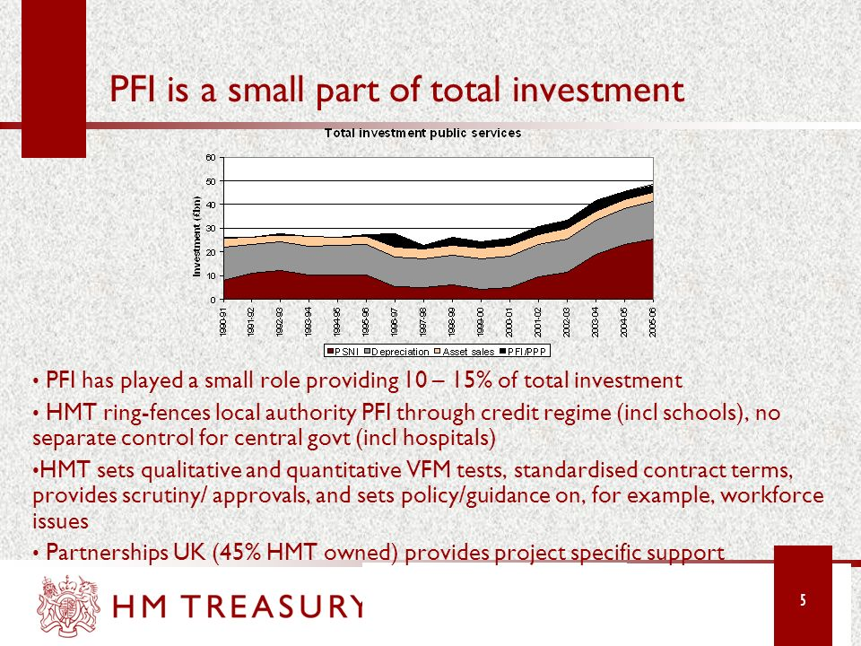 PFI is a small part of total investment