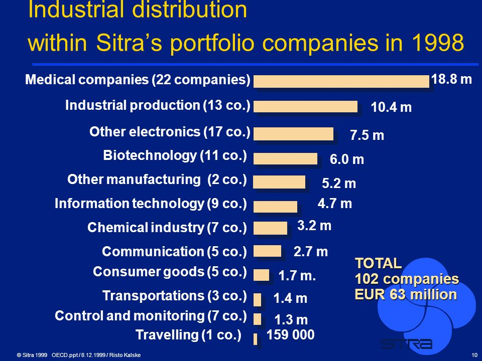 Industrial distribution within Sitra's portfolio companies in 1998