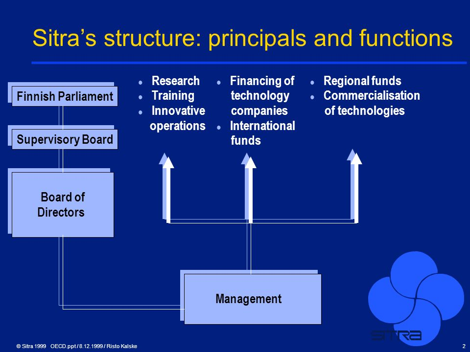 Sitra's structure: principals and functions
