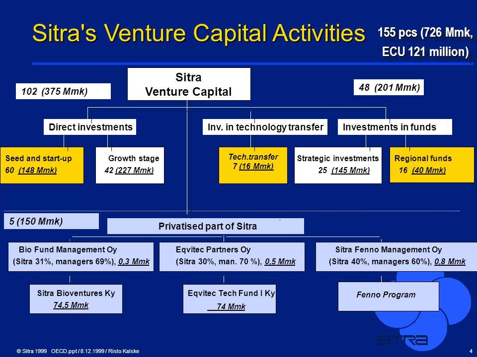 Sitra s Venture Capital Activities