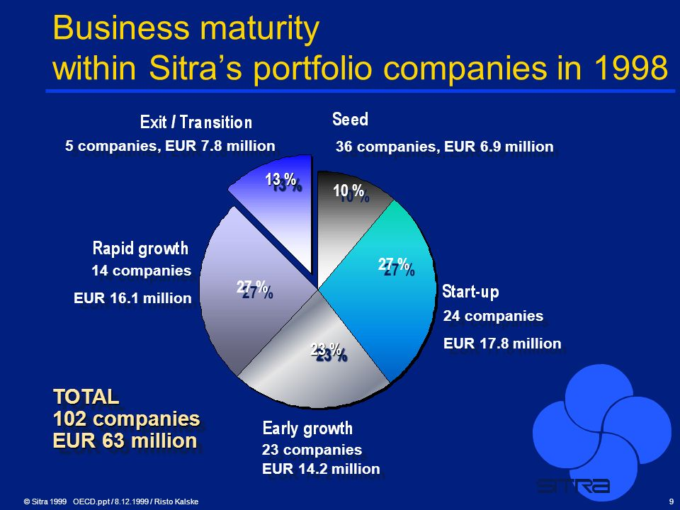 Business maturity within Sitra's portfolio companies in 1998