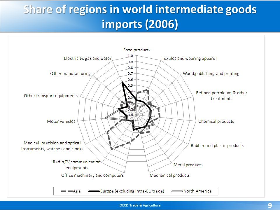 Share of regions in world intermediate goods imports (2006)