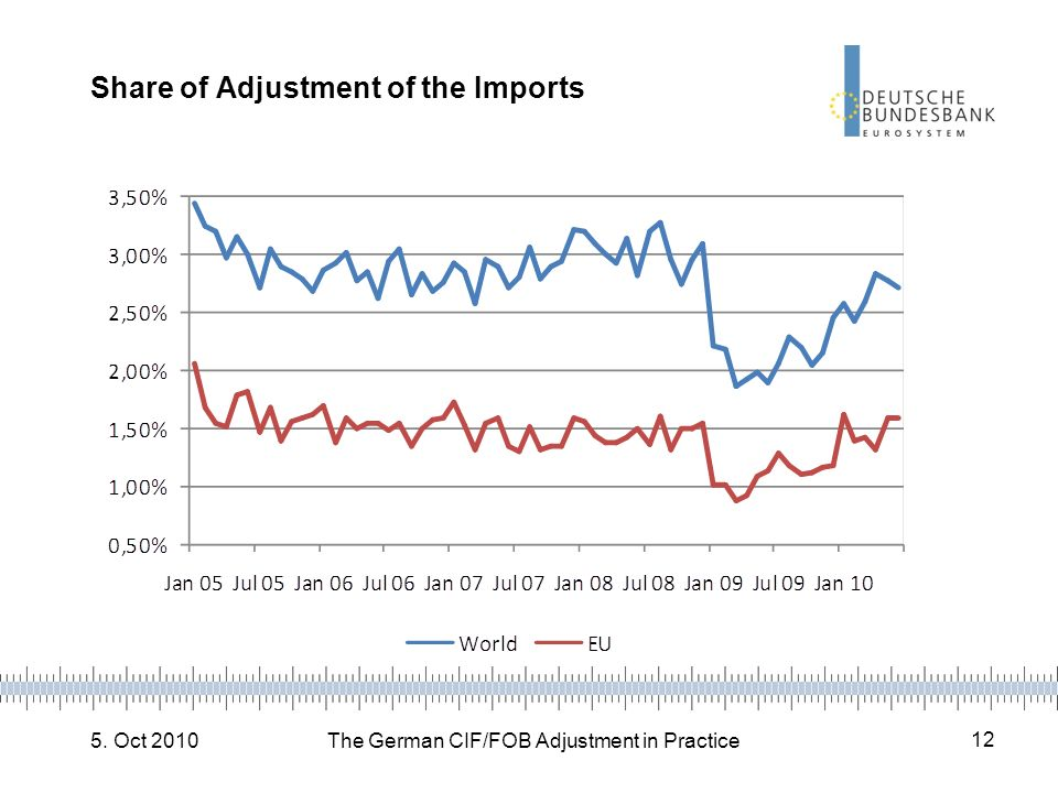 Share of Adjustment of the Imports
