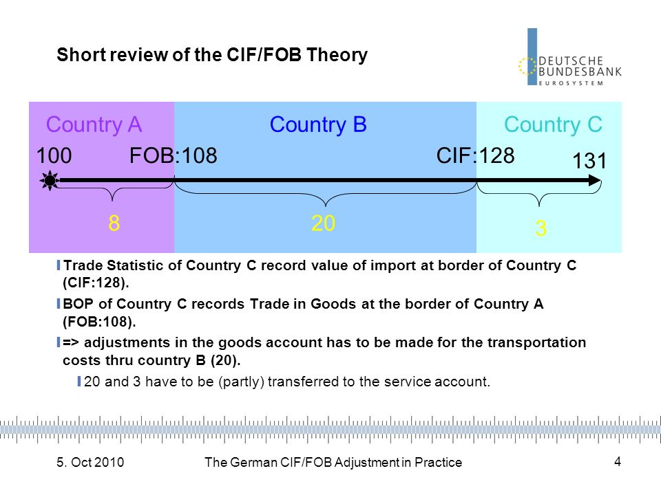 Short review of the CIF/FOB Theory