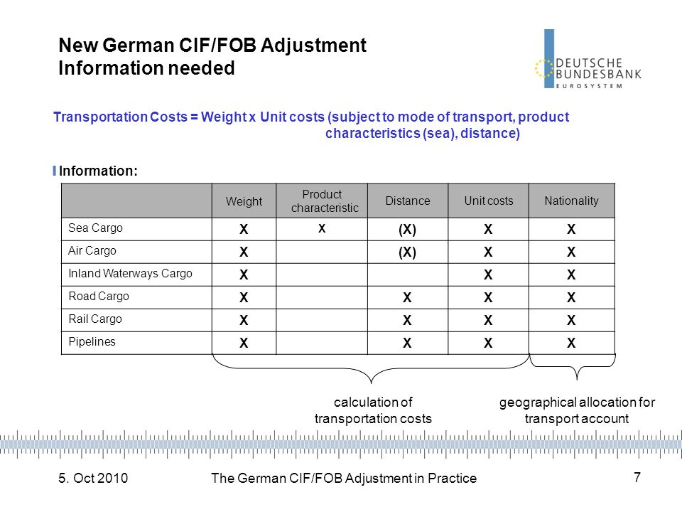 New German CIF/FOB Adjustment Information needed