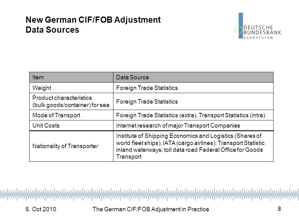 New German CIF/FOB Adjustment Data Sources