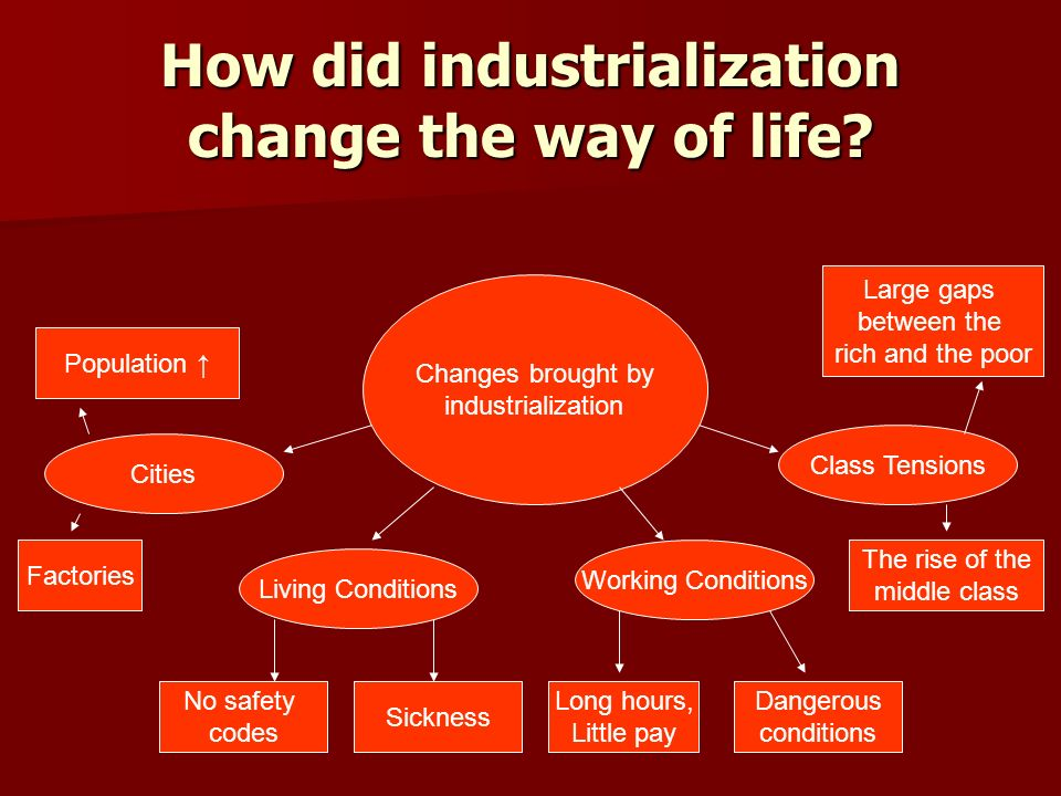 what did the industrialization of the north change Industrialization and the industrial revolution in north america also first took place the relationship between industrialization and urban location changes.
