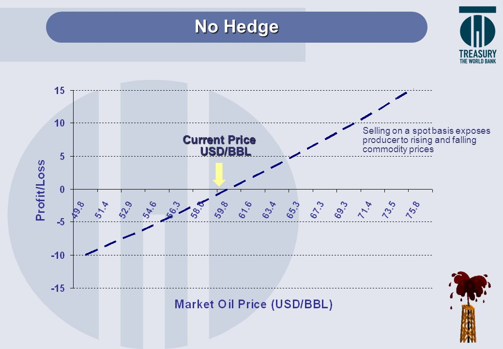 No Hedge Current Price USD/BBL