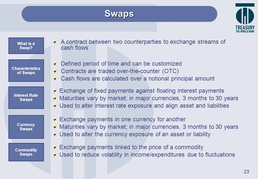 Characteristics of Swaps