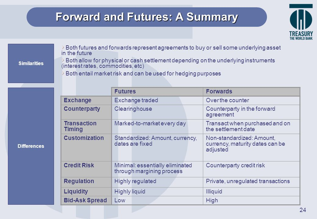 Forward and Futures: A Summary