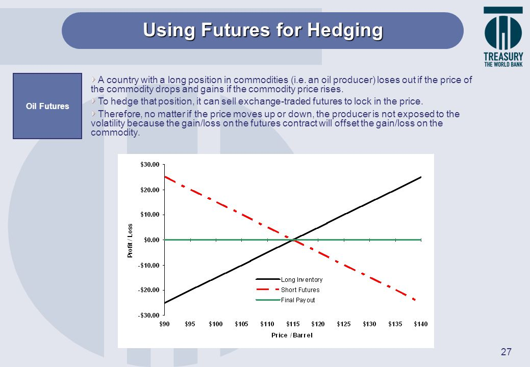 Using Futures for Hedging