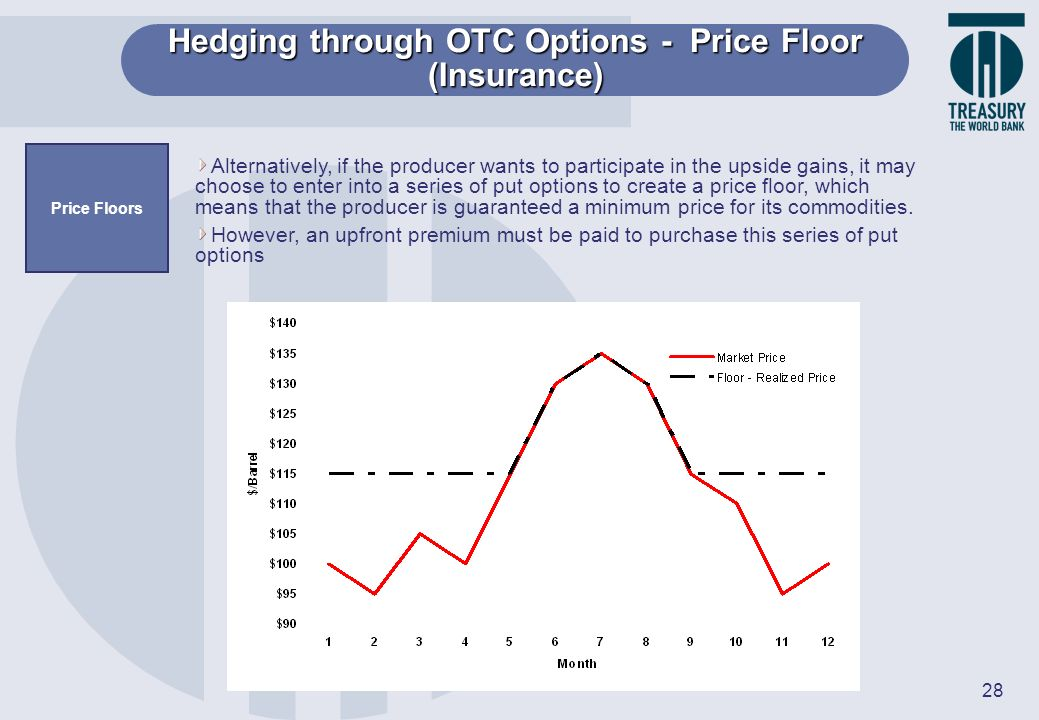 Hedging through OTC Options - Price Floor (Insurance)