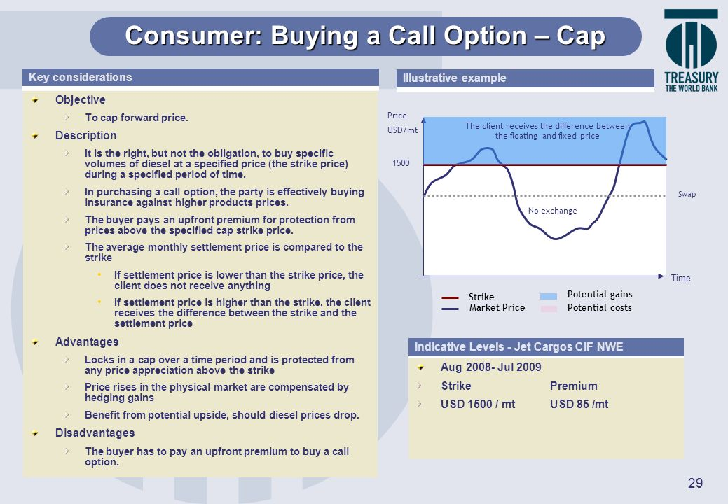 Consumer: Buying a Call Option – Cap