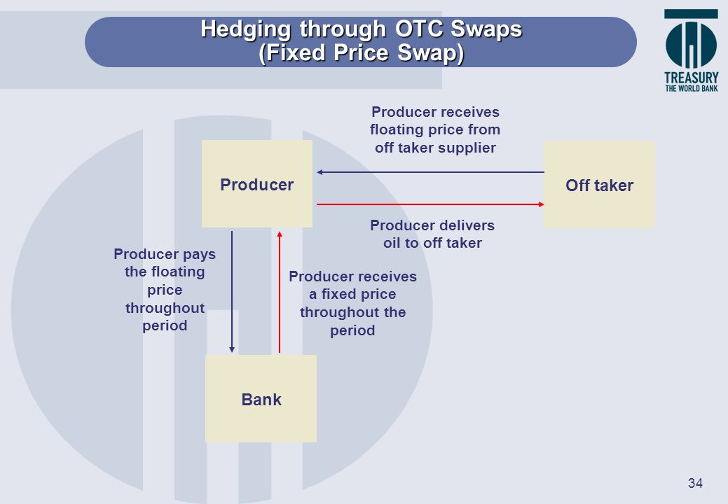 Hedging through OTC Swaps (Fixed Price Swap)