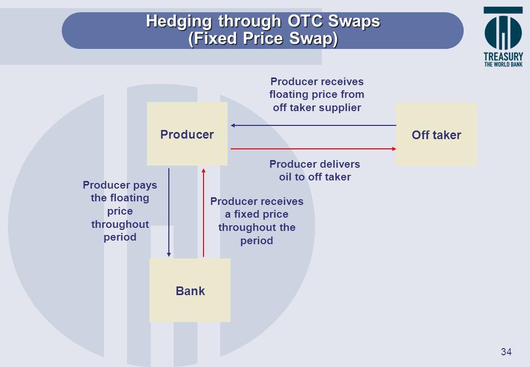 Hedging through OTC Swaps (Fixed Price Swap)