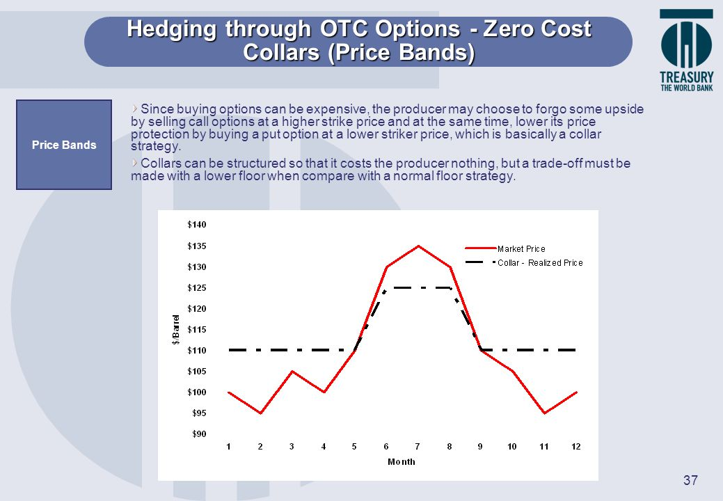 Hedging through OTC Options - Zero Cost Collars (Price Bands)