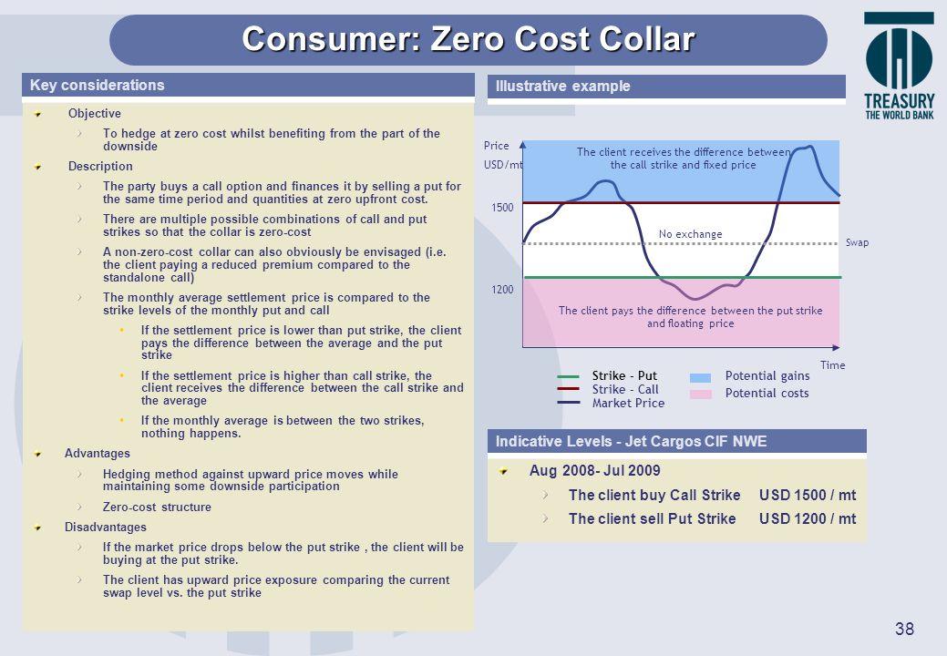 Consumer: Zero Cost Collar