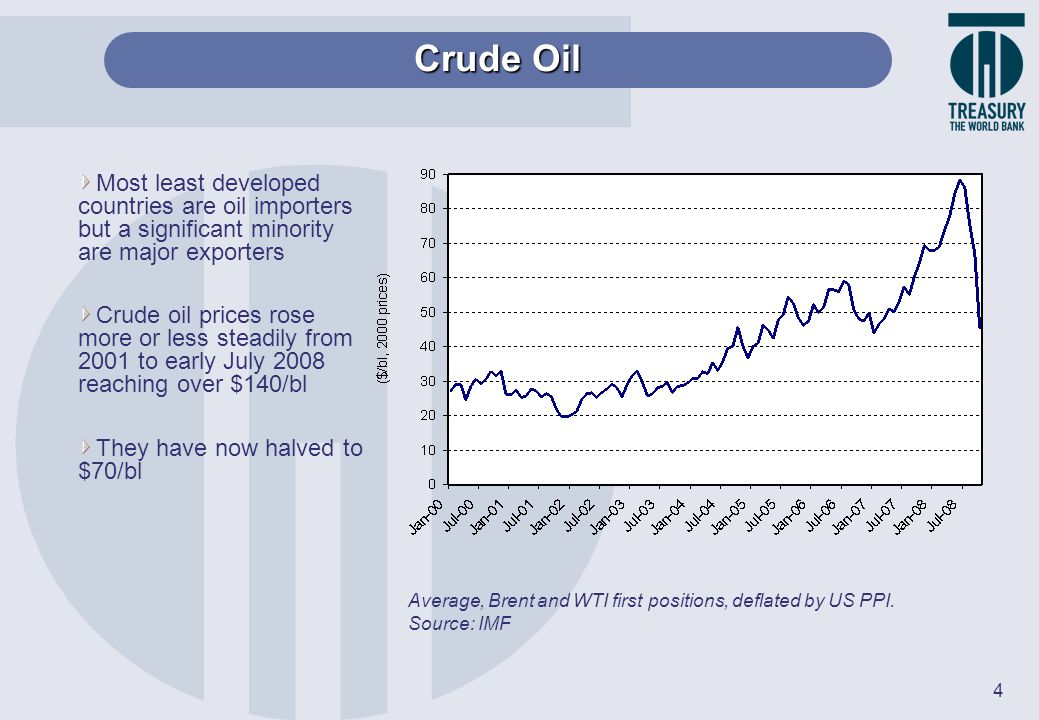Crude Oil Most least developed countries are oil importers but a significant minority are major exporters.