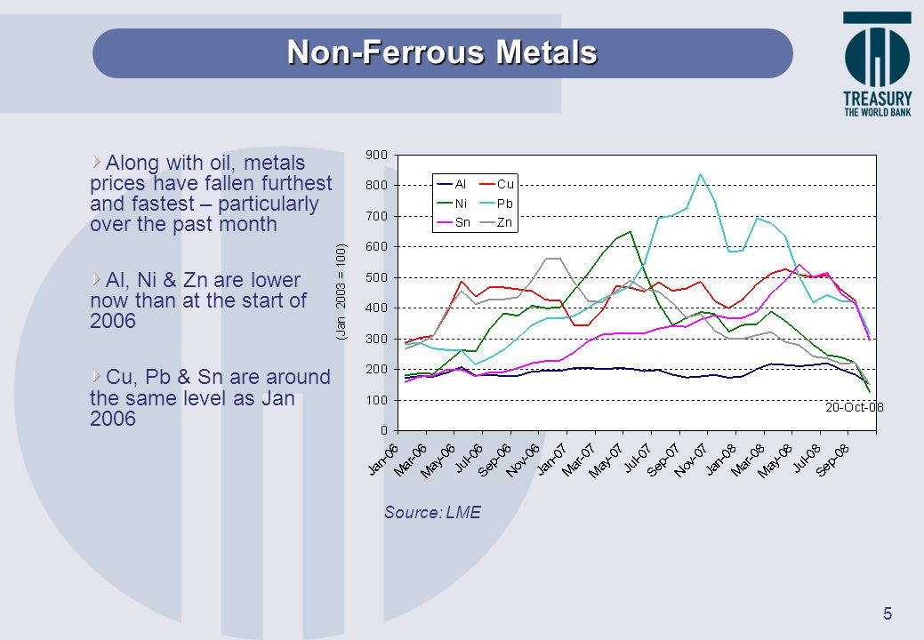 Non-Ferrous Metals Along with oil, metals prices have fallen furthest and fastest – particularly over the past month.