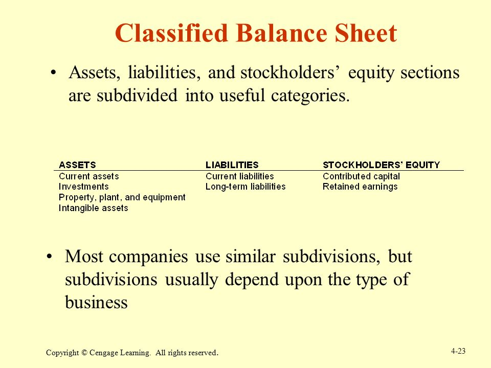 classification of assets and liabilities These debts are the opposite of current assets current liabilities include things such as short-term loans from banks including line of credit utilization, accounts payable balances, dividends and interest payable, bond maturity proceeds payable, consumer deposits, and reserves for taxes.