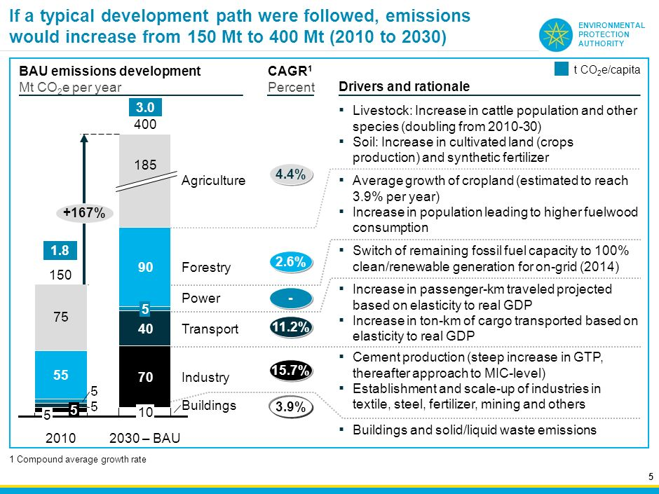 If a typical development path were followed, emissions would increase from 150 Mt to 400 Mt (2010 to 2030)