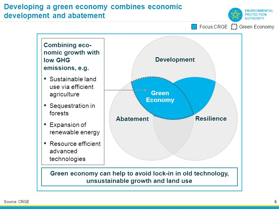 Developing a green economy combines economic development and abatement