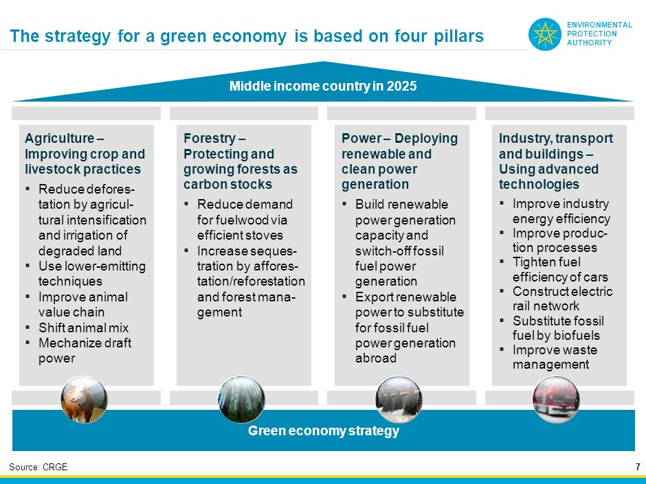 The strategy for a green economy is based on four pillars