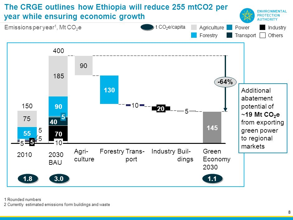 The CRGE outlines how Ethiopia will reduce 255 mtCO2 per year while ensuring economic growth