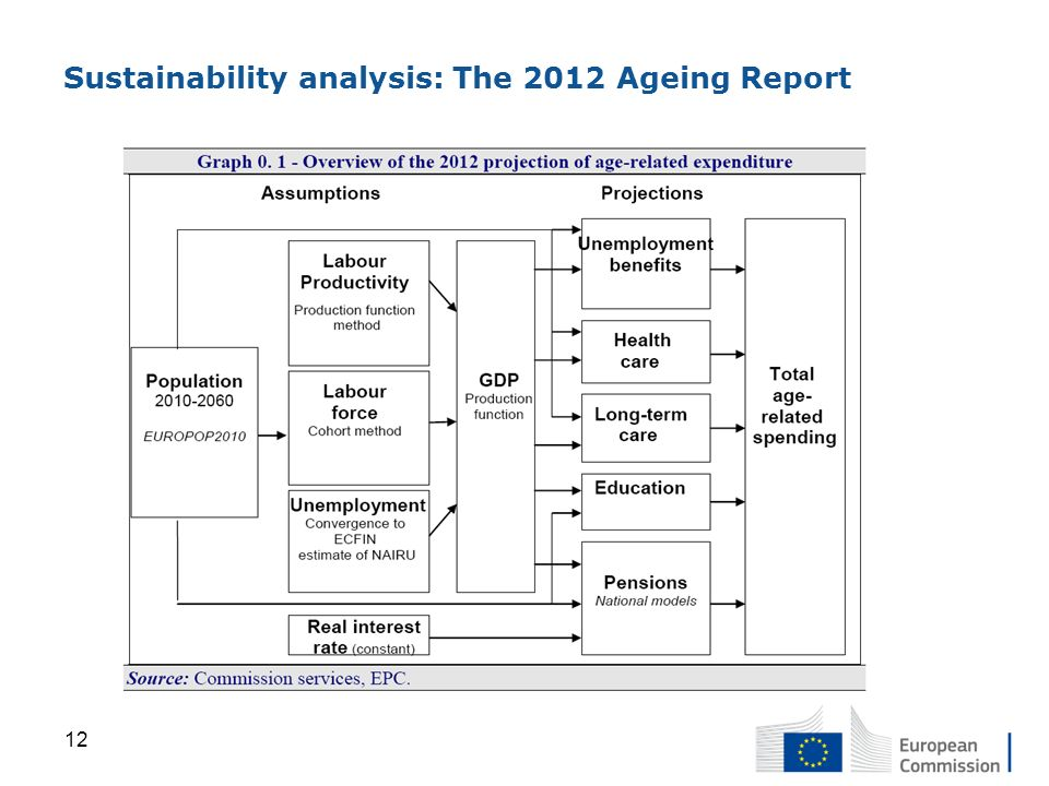 Sustainability analysis: The 2012 Ageing Report
