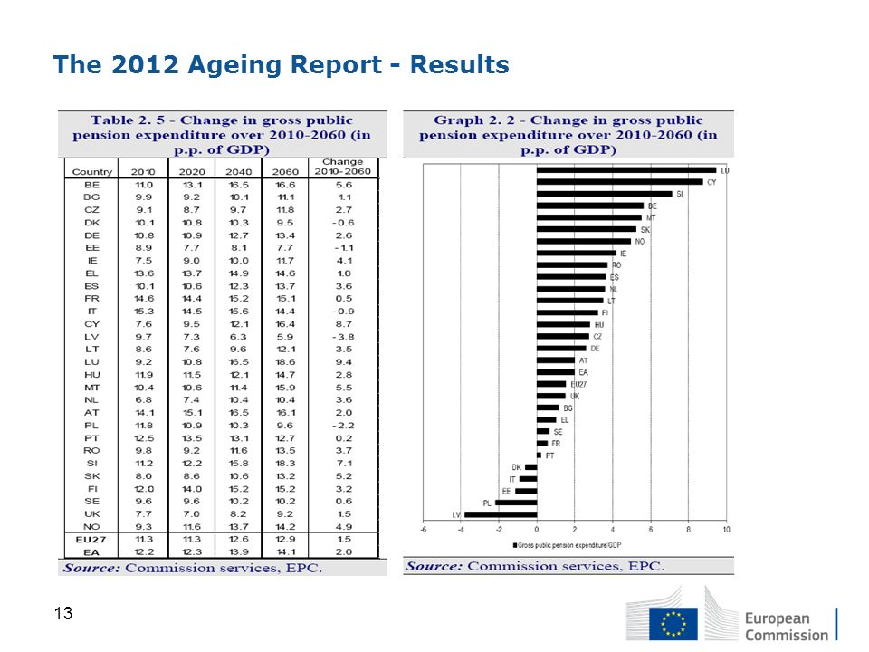 The 2012 Ageing Report - Results