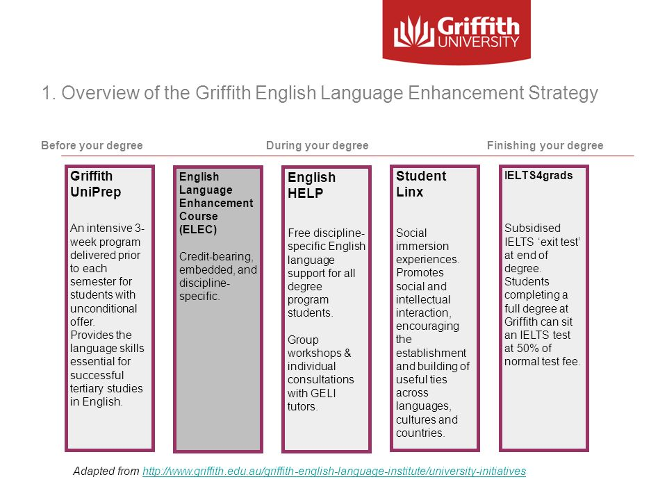 1. Overview of the Griffith English Language Enhancement Strategy