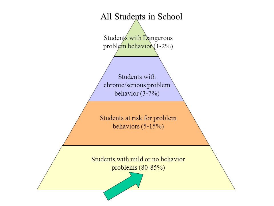 how to help students with behavior problems