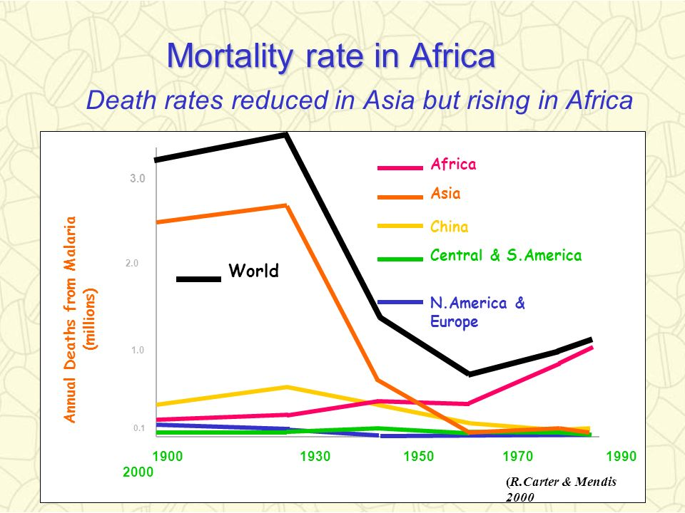 Mortality rate in Africa