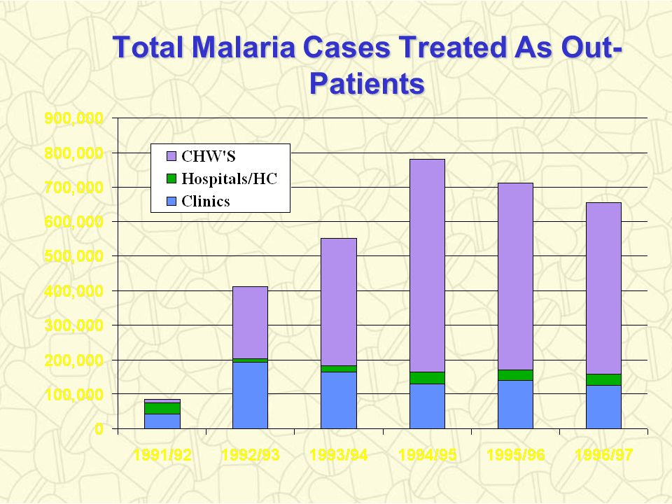 Total Malaria Cases Treated As Out-Patients