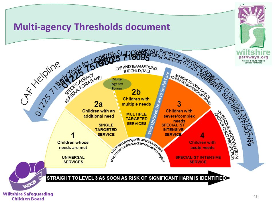 4 2 explain how multi agency teams Page 2  52 lead professional and team around the child  forward  proposals for promoting integrated working, such as multi-agency children's  trusts and.