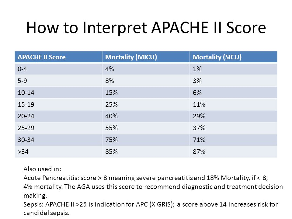 All Dating Sites-available Apache 2 Score Interpretation