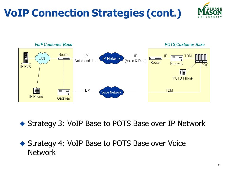 VoIP+Connection+Strategies+%28cont.%29 tcom 590 voice over ip george mason university ppt download  at creativeand.co