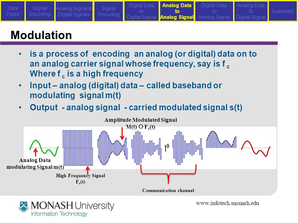 modulation techniques of analog signals Chapter 3 linear modulation techniques contents  34 analog pulse  modulation   makes use of hilbert transform concepts and analytic signals.