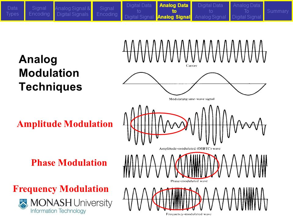 modulation techniques of analog signals Naturally occurring signals are analog in nature and in my previous post on signals and systems,  just like there are many types and techniques of modulation,.