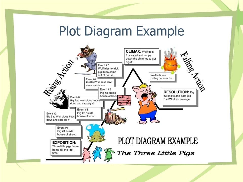 Plot Diagram Example on The Three Little Pigs Plot Diagram
