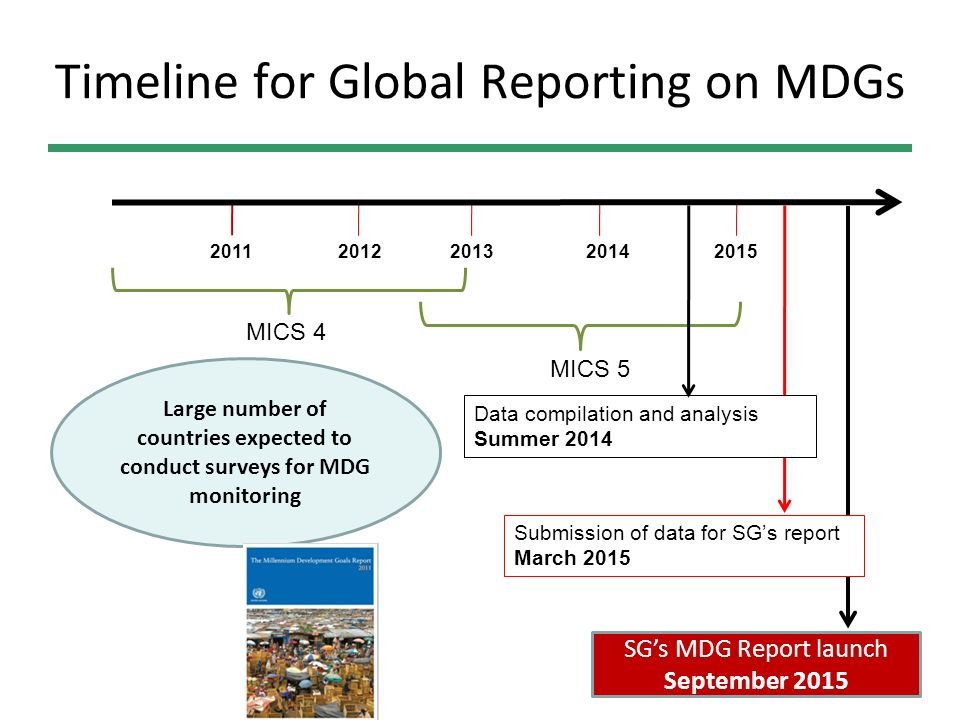 Timeline for Global Reporting on MDGs
