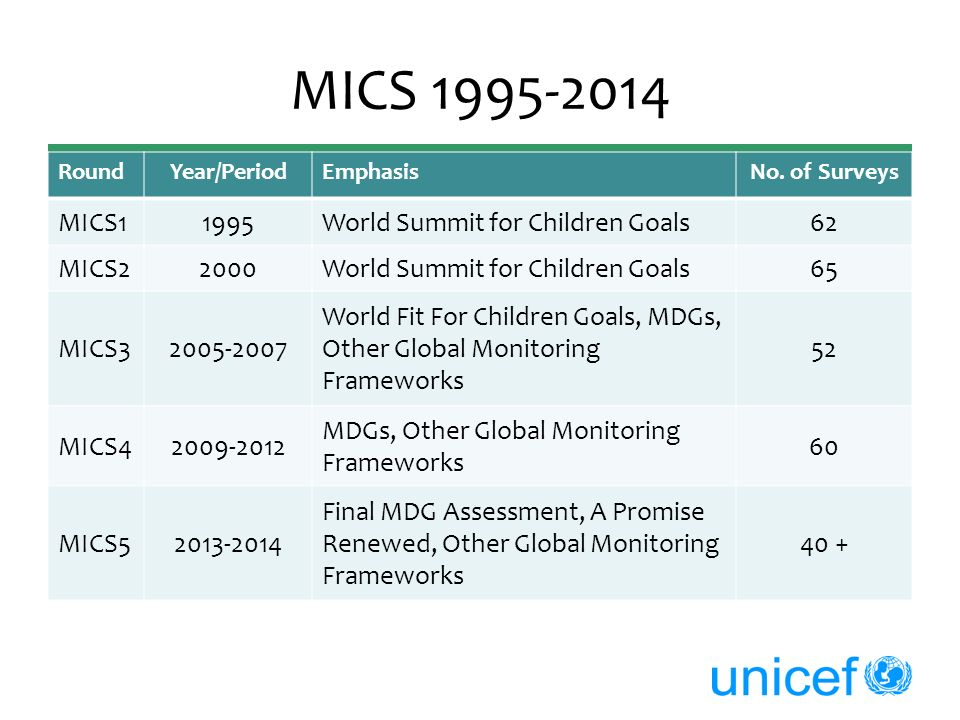 MICS 1995-2014 MICS1 1995 World Summit for Children Goals 62 MICS2