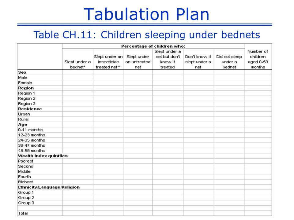 Table CH.11: Children sleeping under bednets