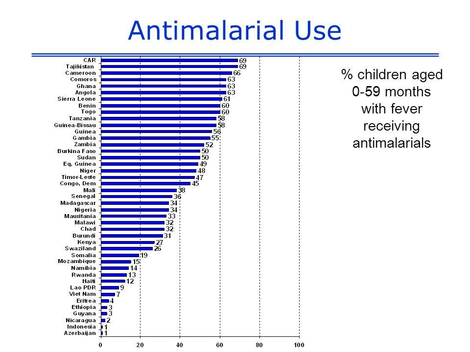 % children aged 0-59 months with fever receiving antimalarials