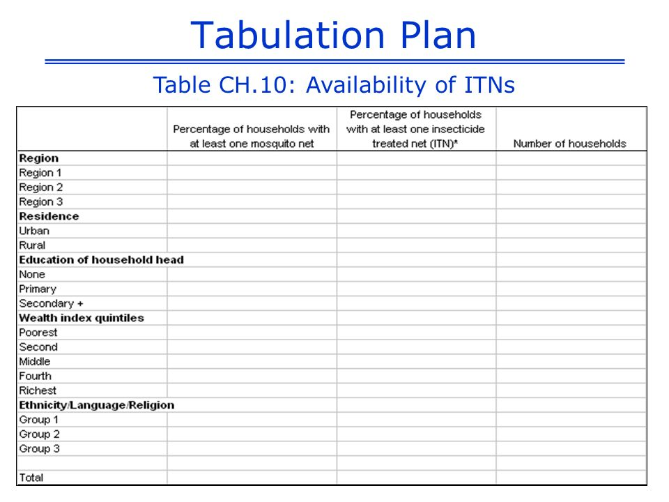 Table CH.10: Availability of ITNs