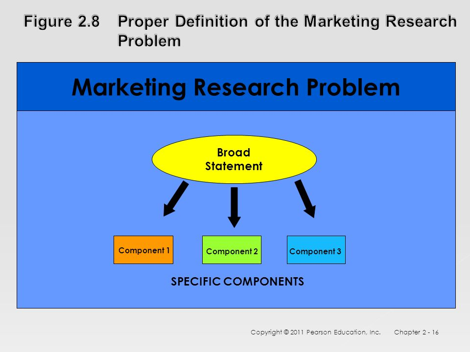 problem of marketing research Defining the marketing research problem and developing an approach - free download as pdf file (pdf), text file (txt) or read online for free.