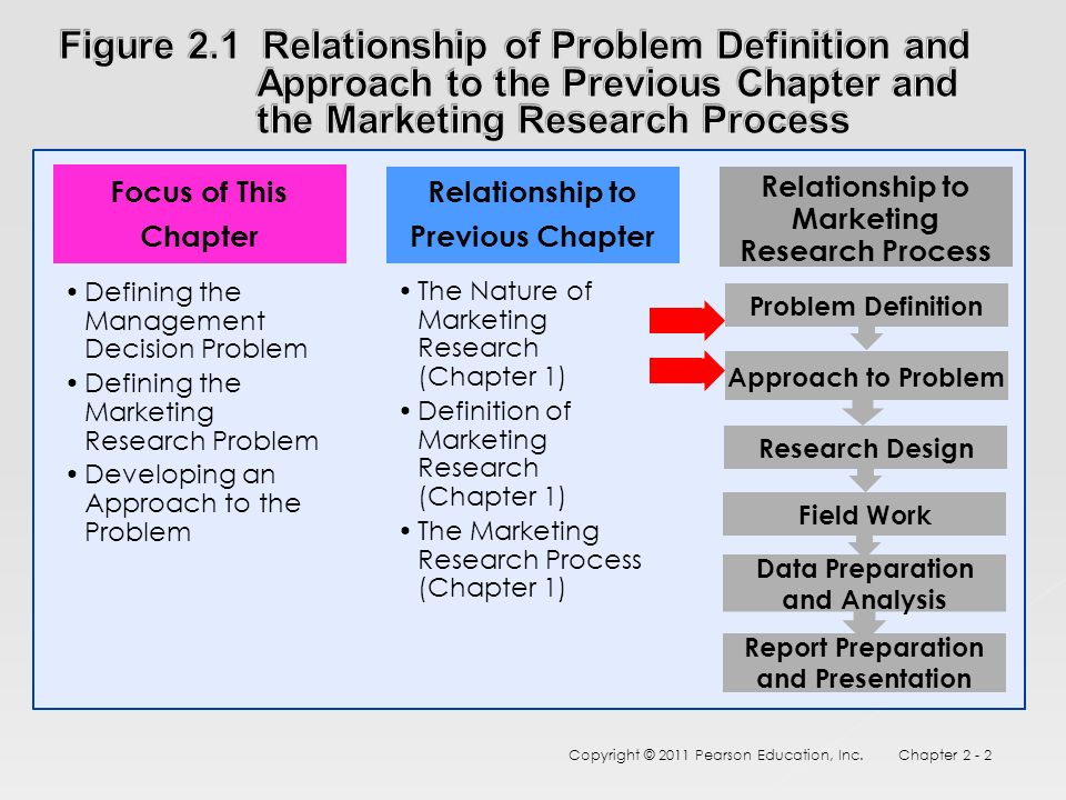 define research approach 64 the experimental research approach 3 experimental research causation definition advantages and settings disadvantages types ways to field laboratory.