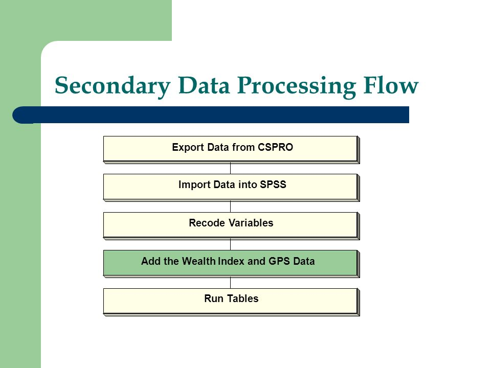 Secondary Data Processing Flow